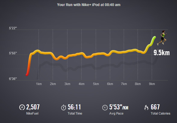 You can see the speed increase in the second half of the race (be aware that my Nike+ tracker is off significantly for speed and distance when compared to my Garmin)